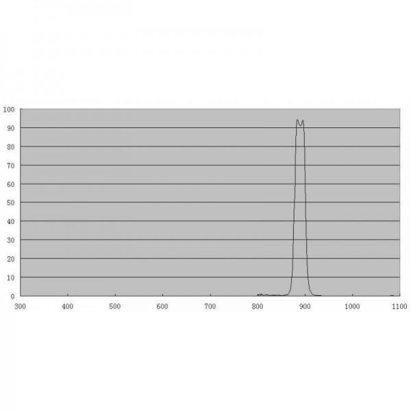Filtre ZWO CH4 méthane 20nm 31,75 mm