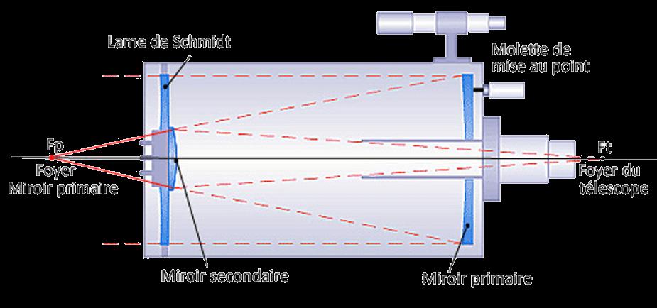 Fonctionnement du télescope NexStar 6 SLT Schmidt-Cassegrain