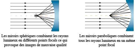 T lescope sky watcher 250 1200 sur neq6 pro goto vente for Miroir cassegrain
