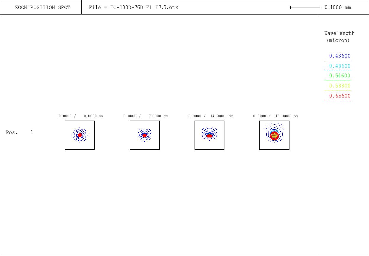 spot-diagrams de la FC-100DC Takahashie