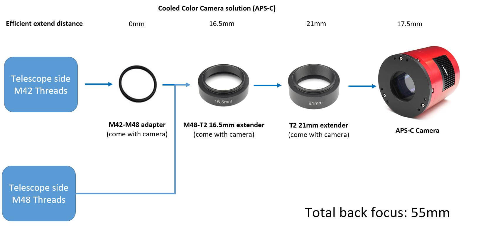 Comment atteindre la mise au point arrière de 55 mm avec les caméras ASI