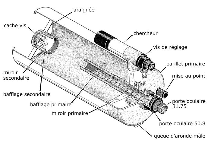 Données relatives à la mécanique du Takahashi Mewlon-210